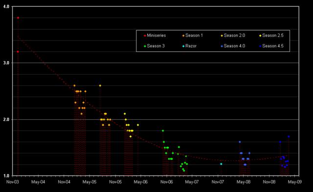 Nielsen Ratings Chart.png